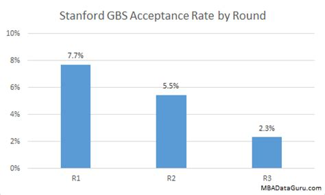 Stanford Application Requirements Mba by Gpa Unimportant To Stanford Business School Acceptance Rate
