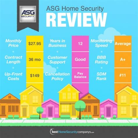 home security company breakdowns bhsc
