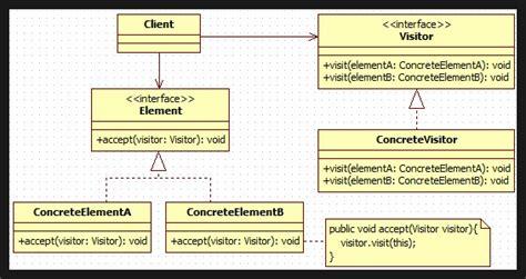 visitor pattern encapsulation story of ace t designpattern visitor pattern