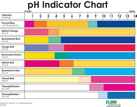 ph color chart ph indicator chart