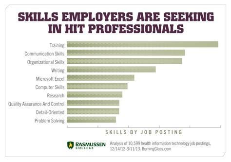 most wanted skills by technical employers skyler s