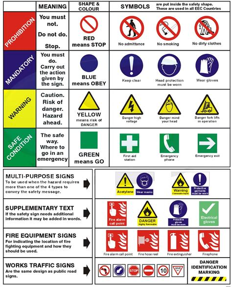 hse engineering graphics design health and safety signs learning with pictures