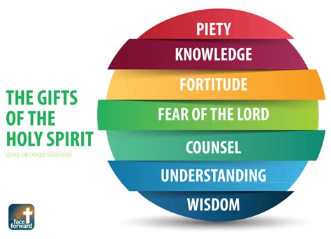 7 fruits of the holy spirit and their meanings the gifts of the holy spirit infographic forward
