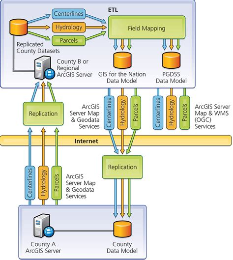 gis workflow diagram pennsylvania federated gis enables data across
