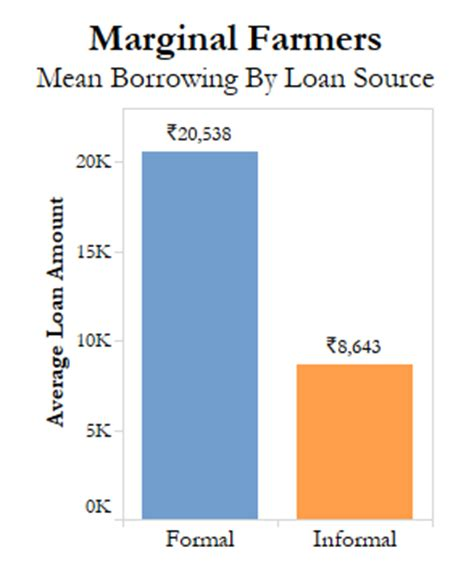 Difference Between Formal Credit And Informal Credit Why Small Farmers In Tamil Nadu Borrow Money At Exorbitant Interest Rates