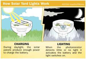 how do lights work solar lights outdoor solar lights outdoor