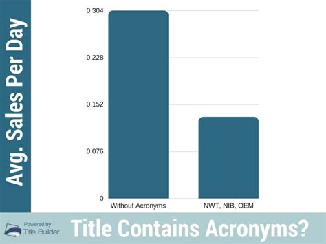 ebay seo 8 insights from analyzing 1 million titles