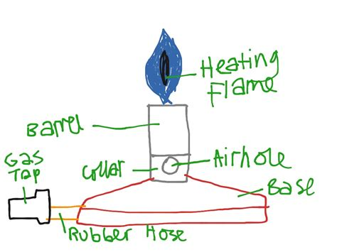 bunsen burner labelled diagram bunsen burner parts science showme