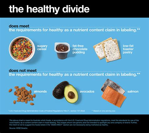definition of healthy fats brandchannel snacks claims fda s healthy