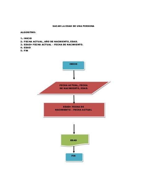 libreria informatica diagramas de flujo y algoritmos java libreria de informatica