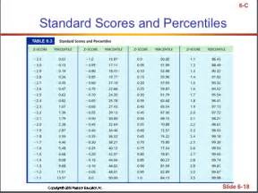 Z Score To Percentile Table 10 Best Images Of Standard Scores Iq Chart Iq Bell Curve