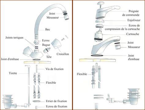 Comment Remplacer Un Robinet De Lavabo by Comment R 233 Parer Un Robinet Qui Fuit Conseils De Plomberie