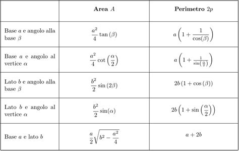 il triangolo si testo perimetro e area triangolo isoscele formule di