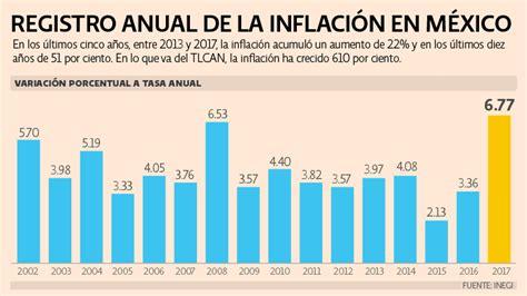 economia mexico dolar inflacion 2016 191 qu 233 es y c 243 mo se mide la inflaci 243 n en m 233 xico el economista