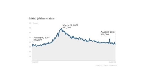 jobless claims jobless claims bing images