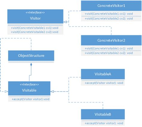 visitor pattern accept visitor design pattern implementation thejavageek