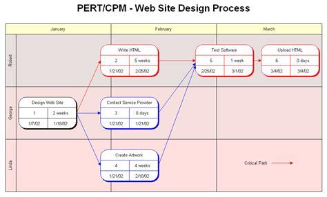rfflow pert chart or critical path method cpm