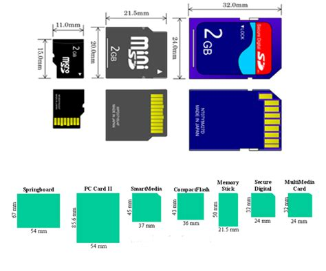 how to cut sd card to micro size template understanding mobile phones removable memory card pinouts