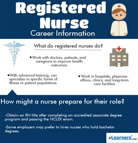 What Can You Do With A Nursing Degree And Mba by Registered Career Information Elearners