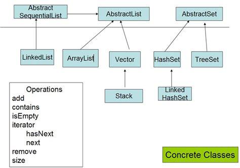 tutorial java data structures java collections framework wideskills