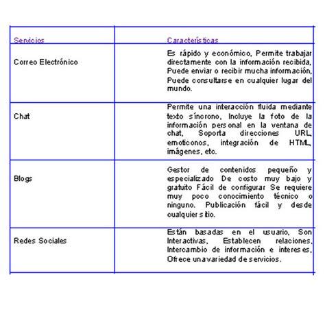 tabla de doble entrada cuadros comparativos de doble entrada cuadro comparativo