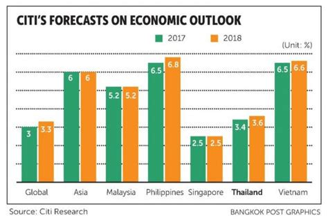 global economic prospects january 2018 broad based upturn but for how books citi economic growth to hit 3 4 bangkok post business