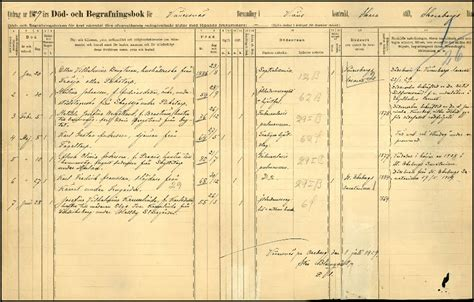 Swedish Marriage Records Deathscb