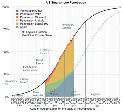 usage pattern analysis of smartphones postmodern computing asymco