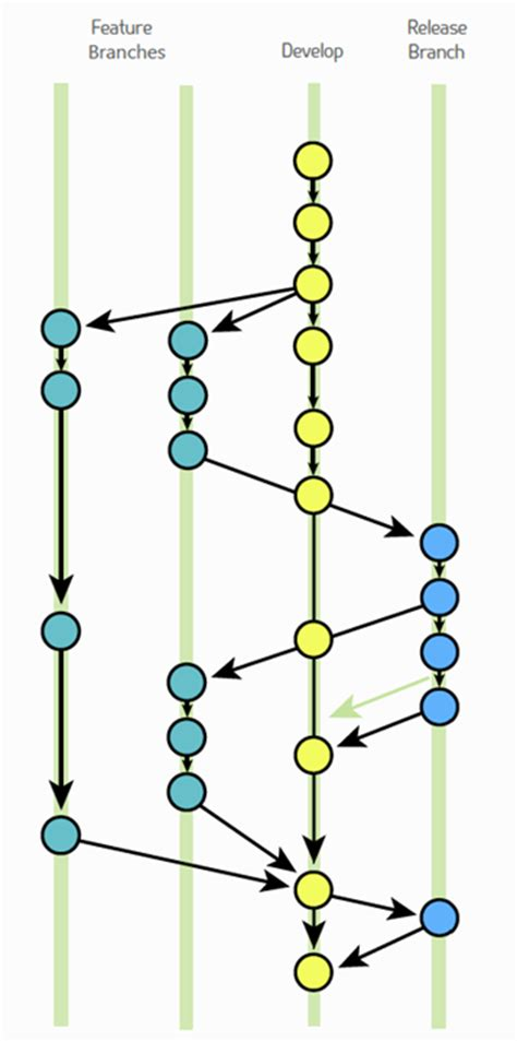 git tutorial graph a step by step guide to using gitflow with teamcity part