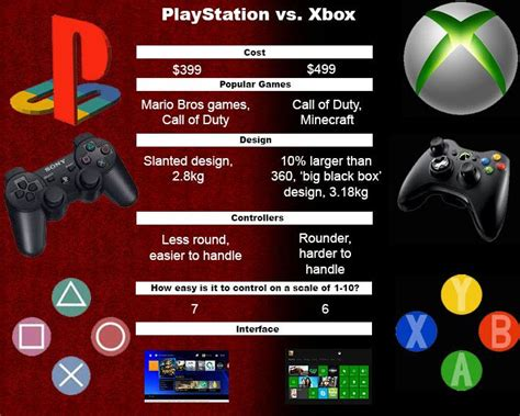 Ro In The Playstation 4 Vs Xbox One Which Is Better