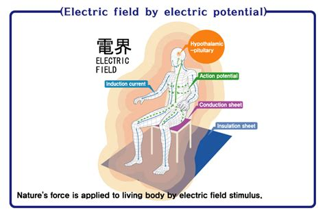 high voltage side effects high potential therapy side effects high voltage therapy