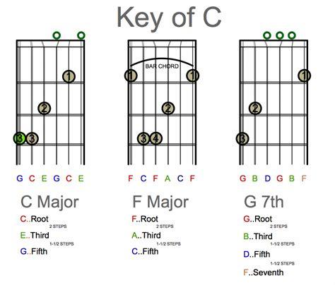 C Chord Variations Guitar