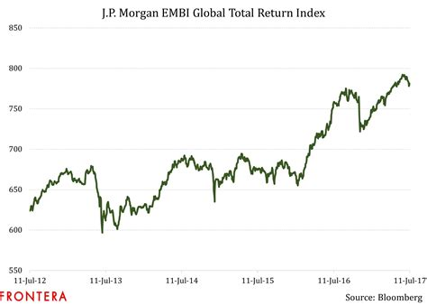 jp embi global index spreads tell a story emerging markets bonds are running