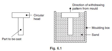 single piece pattern in casting mechanical technology types of patterns