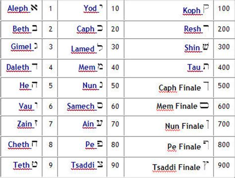 lettere ebraiche significato quot i segreti dell alef beith alfabeto ebraico visione