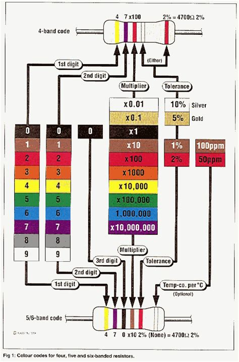250 ohm resistor color bands 250 ohm resistor color bands 28 images e2 lab 2 resistor color code chart 4 band 2 2 ohm