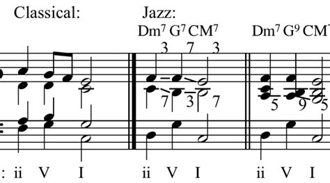 swing music theory jazz theory