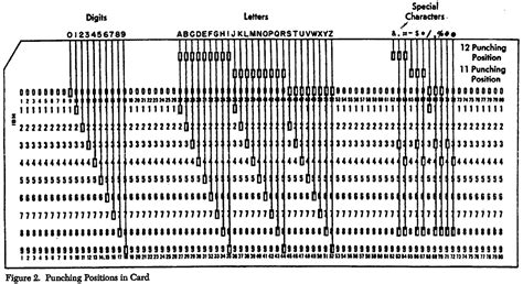 computer punch card template the ibm 026 key punch