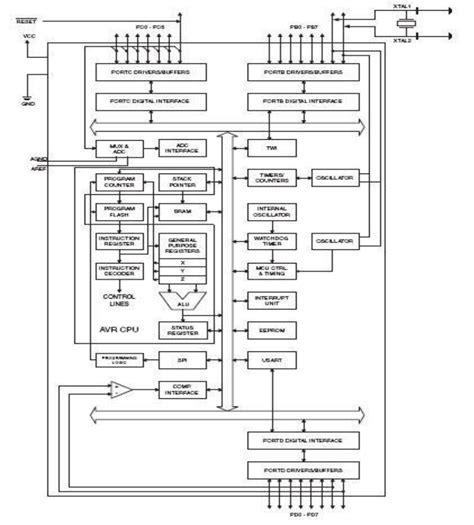 atmega32 block diagram atmega8 block diagram repair wiring scheme