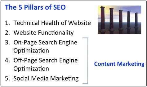 Search Engine Optimization Articles 5 by What Is Seo This Article Explains It In Simple Terms