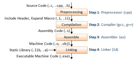 c tutorial and compiler gcc and make a tutorial on how to compile link and