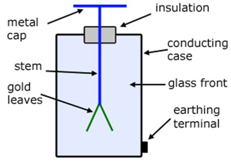 electroscope diagram draw a labeled diagram of a gold leaf electroscope