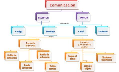 imagenes de mapas mentales sobre la comunicacion mapa conceptual sobre la buena comunicaci 243 n brainly lat
