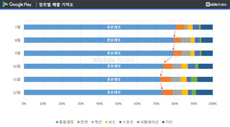 A M Mba 1 Year by 한국 구글플레이 2017년 한 해 역대 최고 매출 기록 1boon