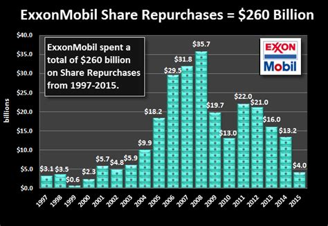 stock exxon mobil end of the u s major industry era big trouble at