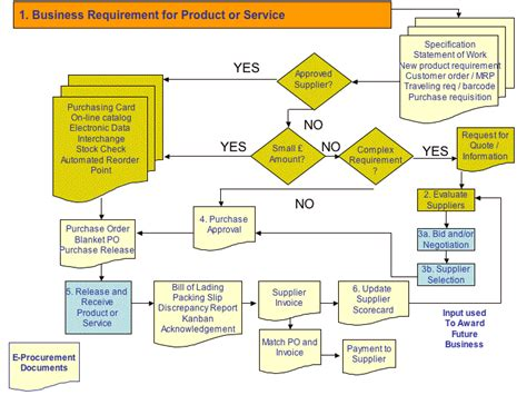 commercial print model requirements the procurement process creating a sourcing plan