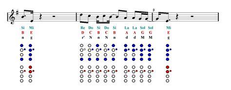 bts dna chords dna bts ocarina sheet music guitar chords easy music