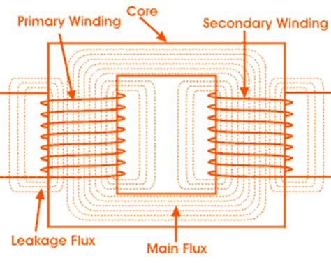 winding inductor meaning what is transformer definition and working principle of transformer electrical4u