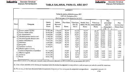 tabla salarial 1278 2017 tabla salarial del magisterio tabla salarial cc oo en