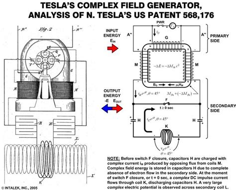 free energy of tesla tesla s complex field generator free energy the future